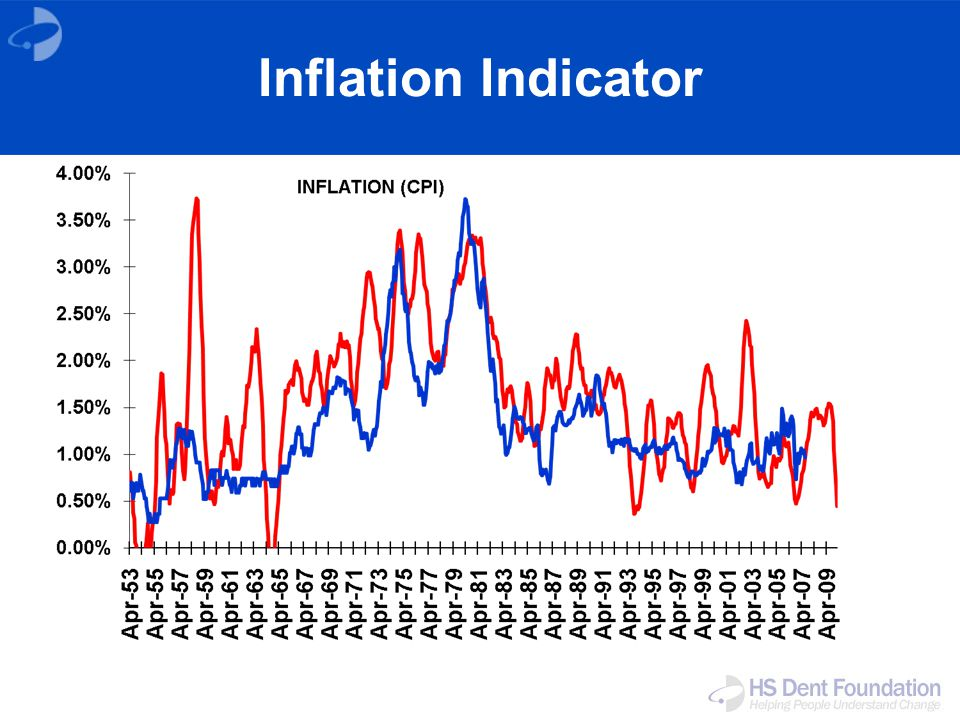 Inflation Indicator