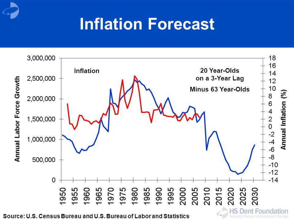 Inflation Forecast Source: U.S. Census Bureau and U.S.
