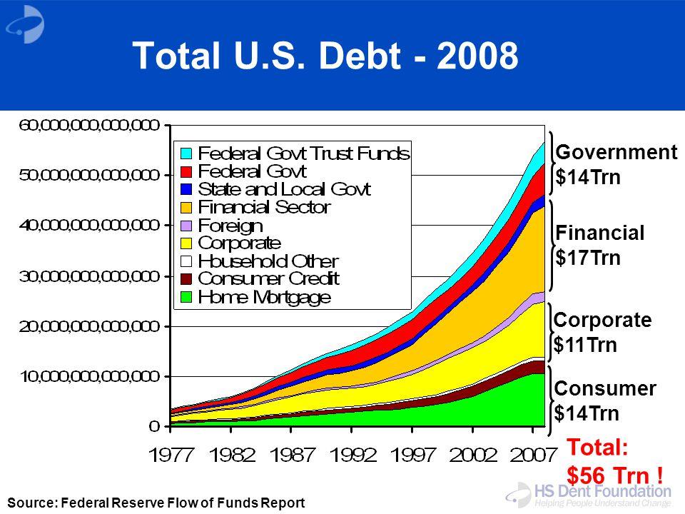 Government $14Trn Financial $17Trn Corporate $11Trn Consumer $14Trn Total: $56 Trn .