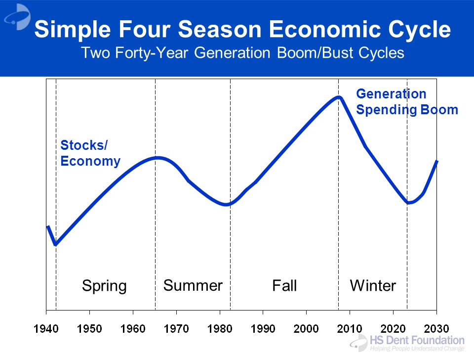 Spring Summer FallWinter Stocks/ Economy Generation Spending Boom Simple Four Season Economic Cycle Two Forty-Year Generation Boom/Bust Cycles