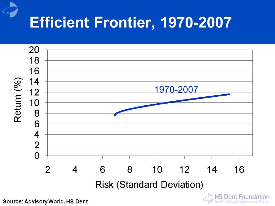 Source: Advisory World, HS Dent 1970-2007 Efficient Frontier, 1970-2007