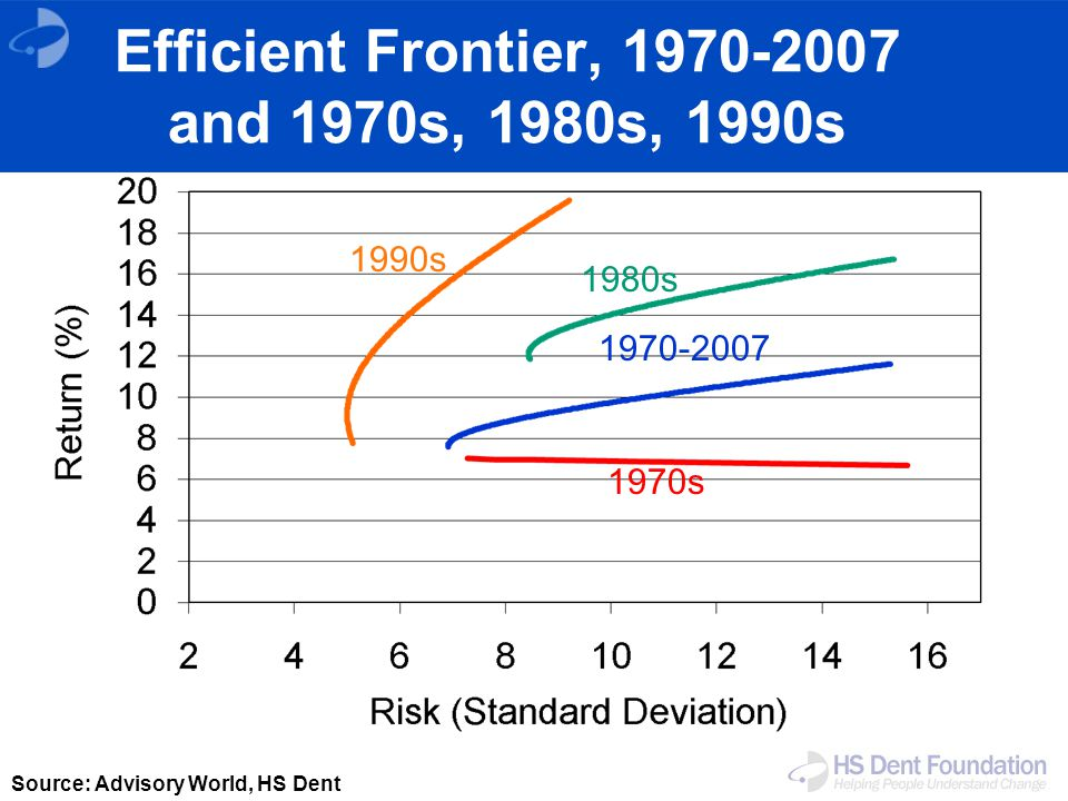 Source: Advisory World, HS Dent 1990s 1980s 1970s 1970-2007 Efficient Frontier, 1970-2007 and 1970s, 1980s, 1990s