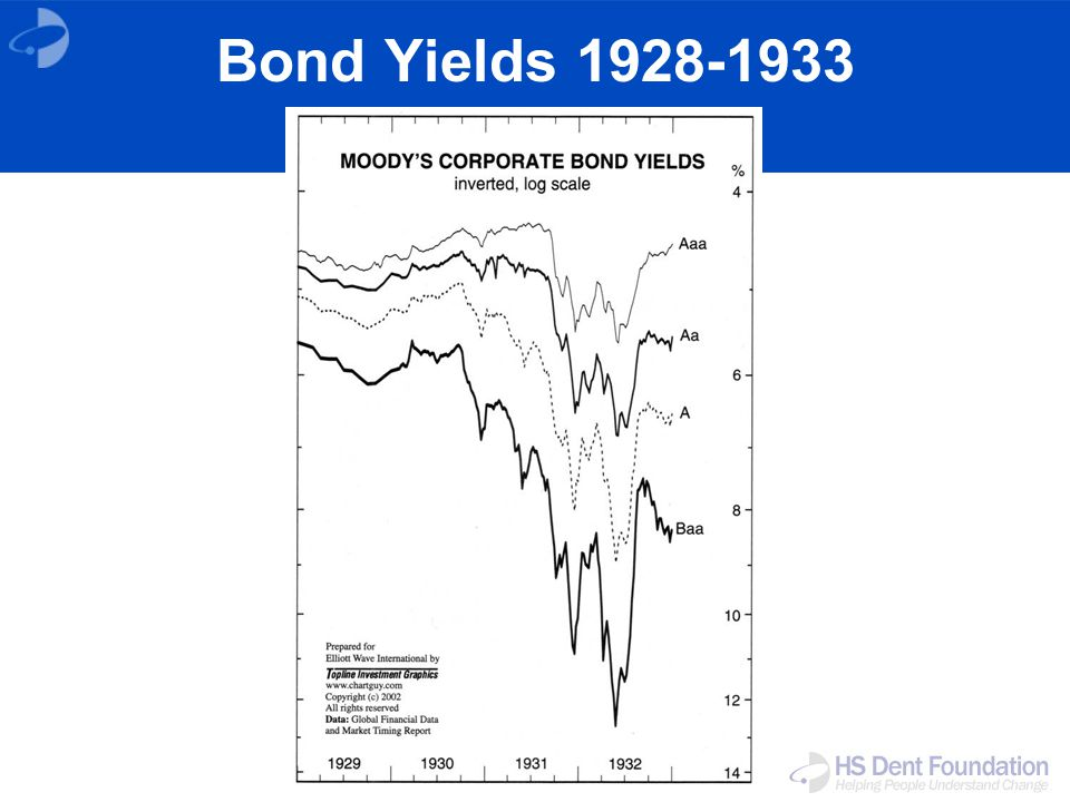Bond Yields 1928-1933