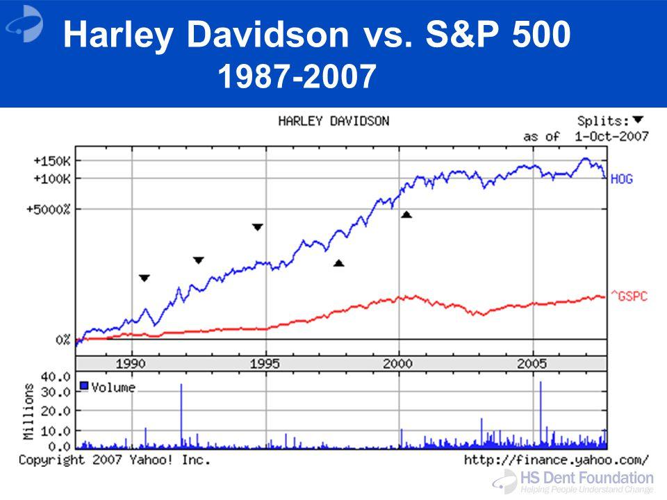 Harley Davidson vs. S&P 500 1987-2007