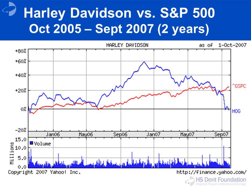 Harley Davidson vs. S&P 500 Oct 2005 – Sept 2007 (2 years)