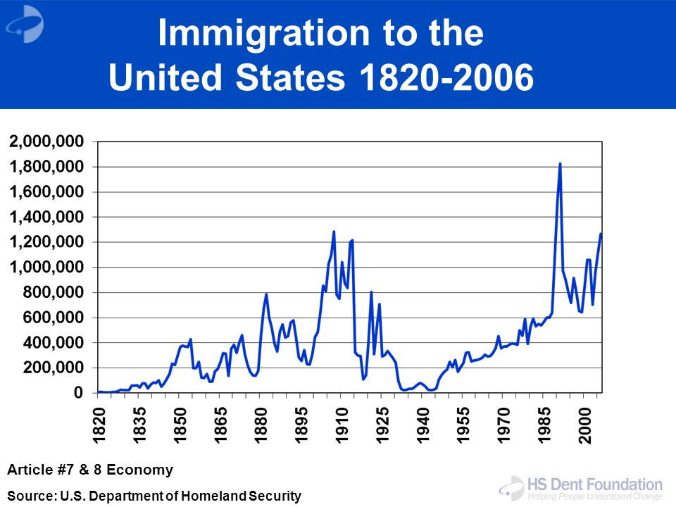 Immigration to the United States 1820-2006 Source: U.S.