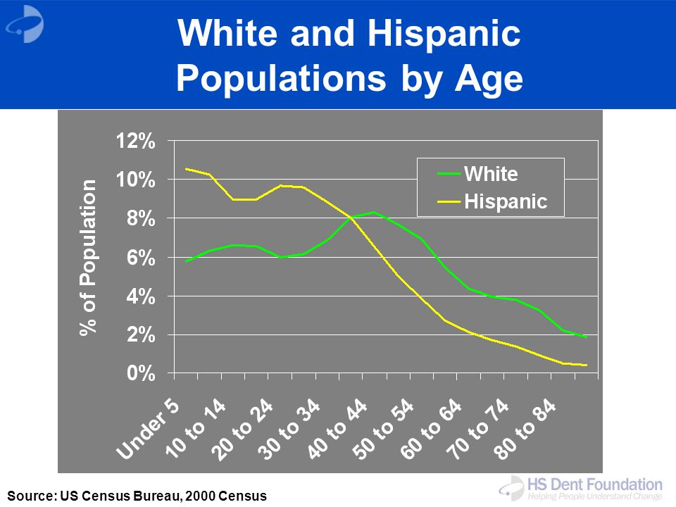 White and Hispanic Populations by Age Source: US Census Bureau, 2000 Census