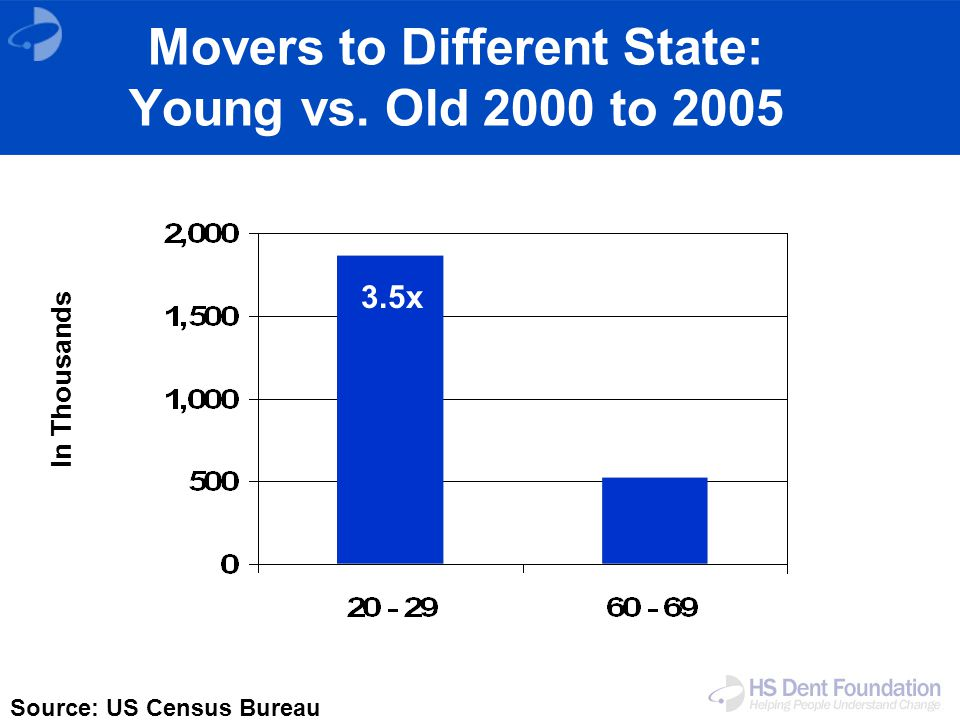 Movers to Different State: Young vs. Old 2000 to 2005 Source: US Census Bureau 3.5x In Thousands