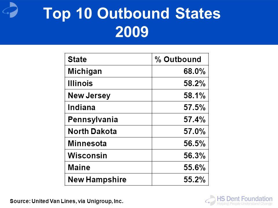 Source: United Van Lines, via Unigroup, Inc.