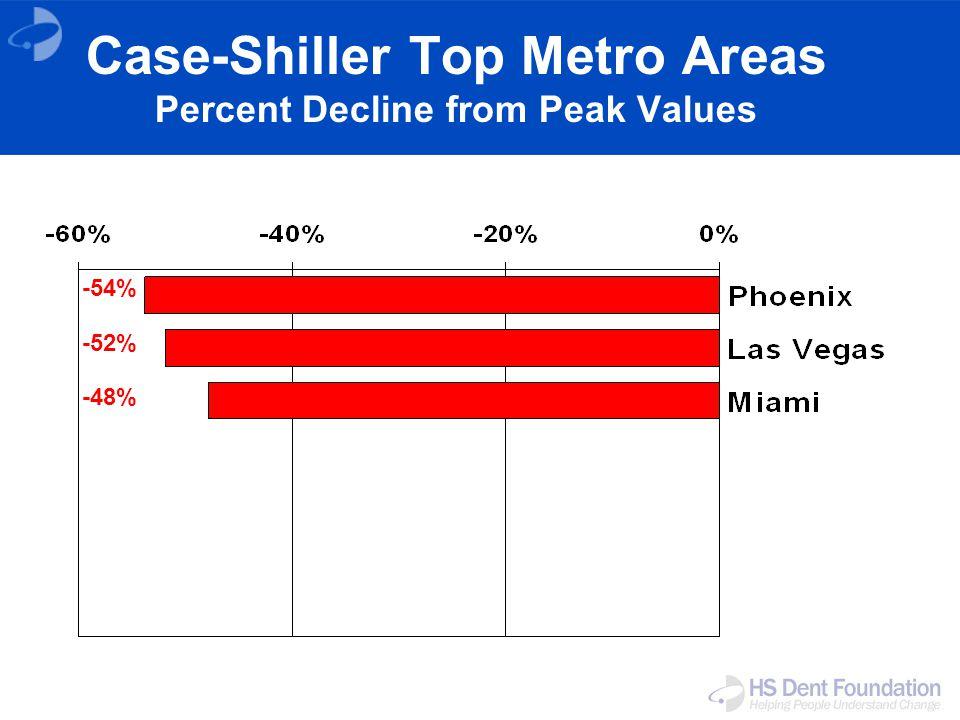 Case-Shiller Top Metro Areas Percent Decline from Peak Values -54% -52% -48%