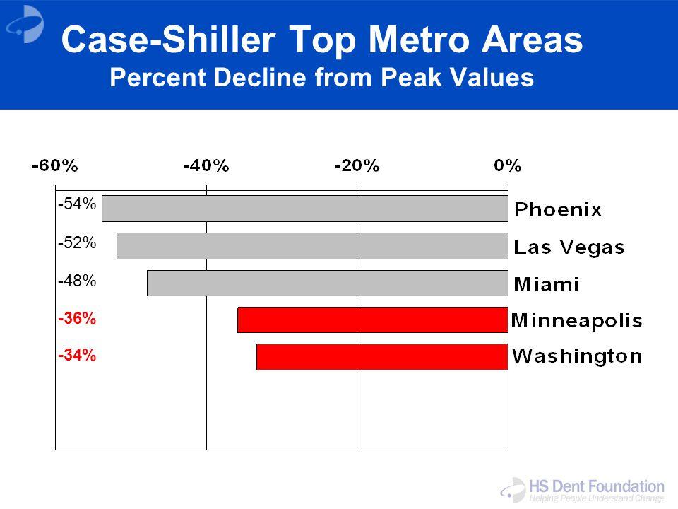 Case-Shiller Top Metro Areas Percent Decline from Peak Values -54% -52% -48% -36% -34%