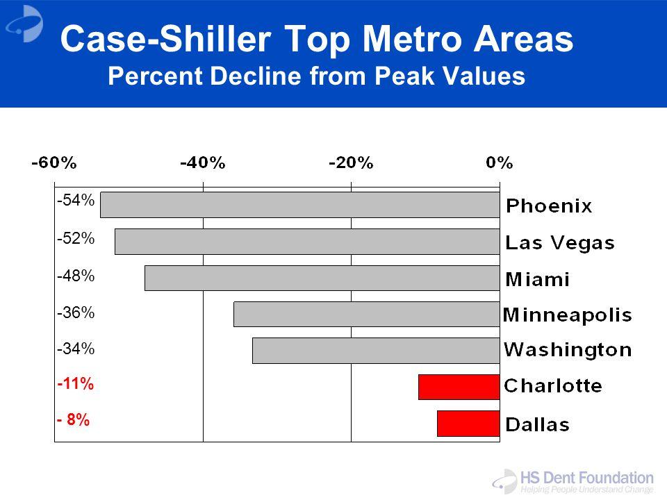 Case-Shiller Top Metro Areas Percent Decline from Peak Values -54% -52% -48% -36% -34% -11% - 8%