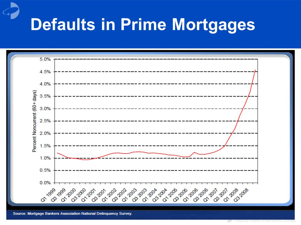 Defaults in Prime Mortgages