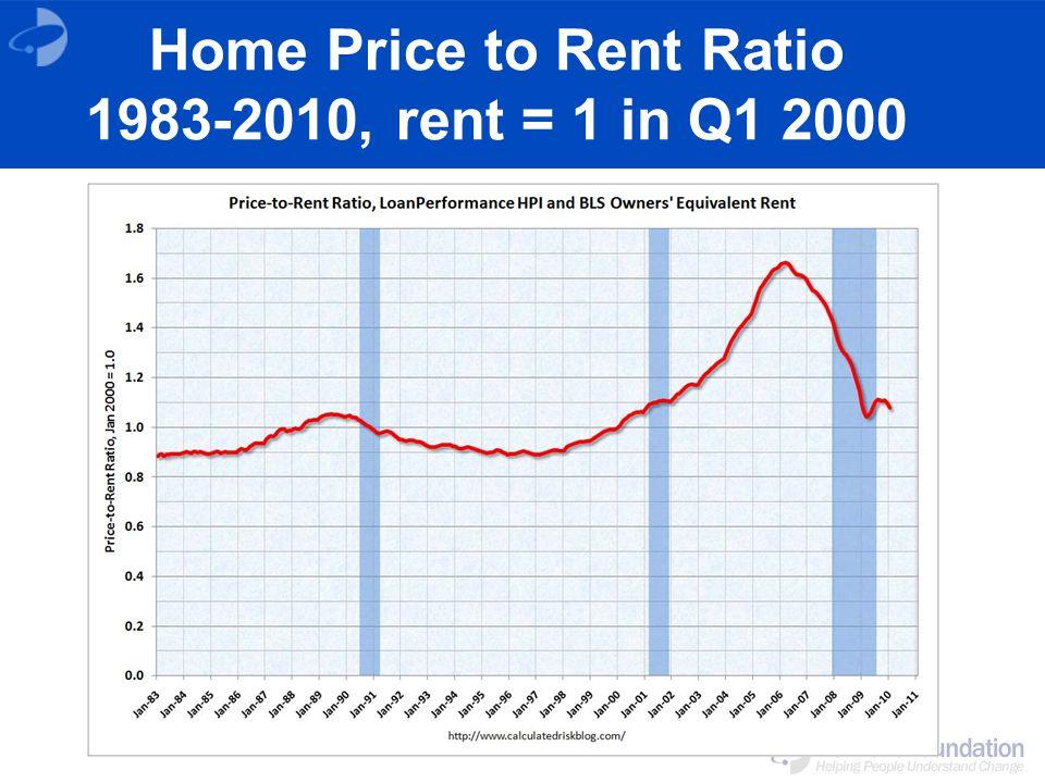 Home Price to Rent Ratio 1983-2010, rent = 1 in Q1 2000