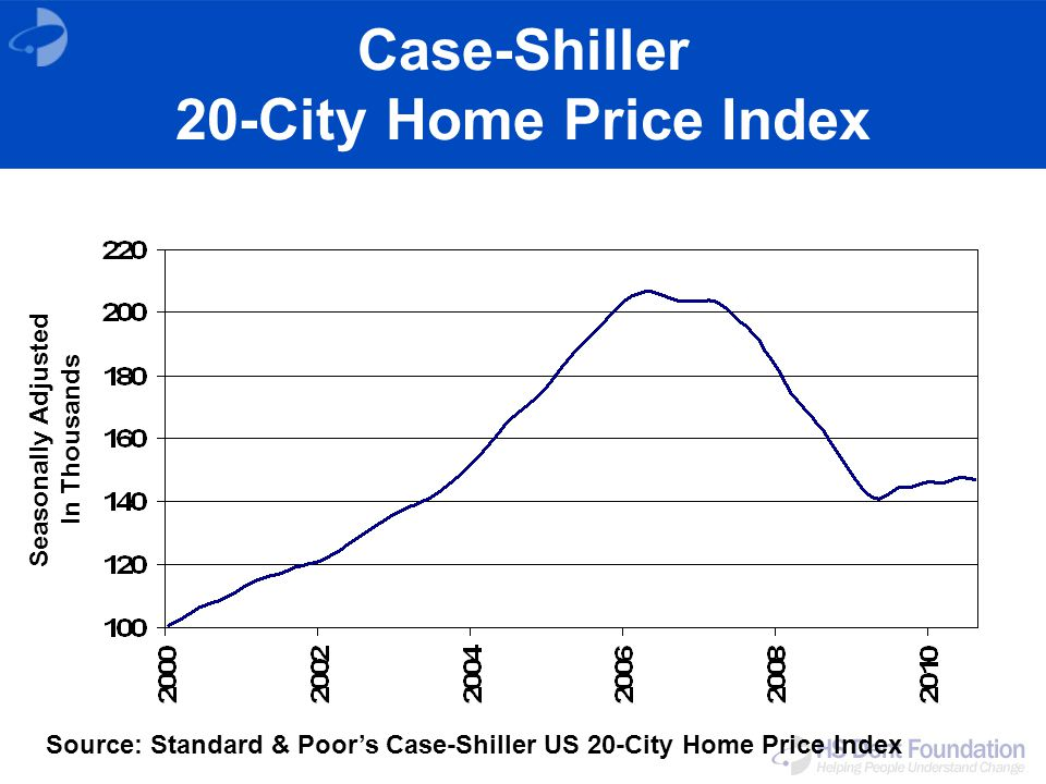 Case-Shiller 20-City Home Price Index Source: Standard & Poors Case-Shiller US 20-City Home Price Index Seasonally Adjusted In Thousands