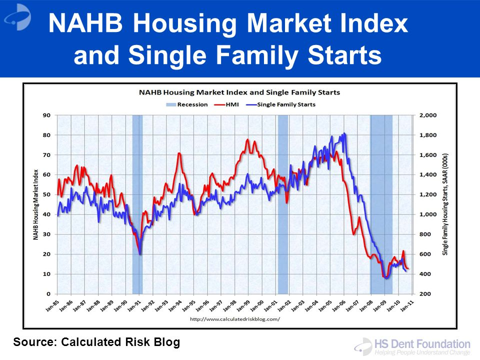 Source: Calculated Risk Blog NAHB Housing Market Index and Single Family Starts