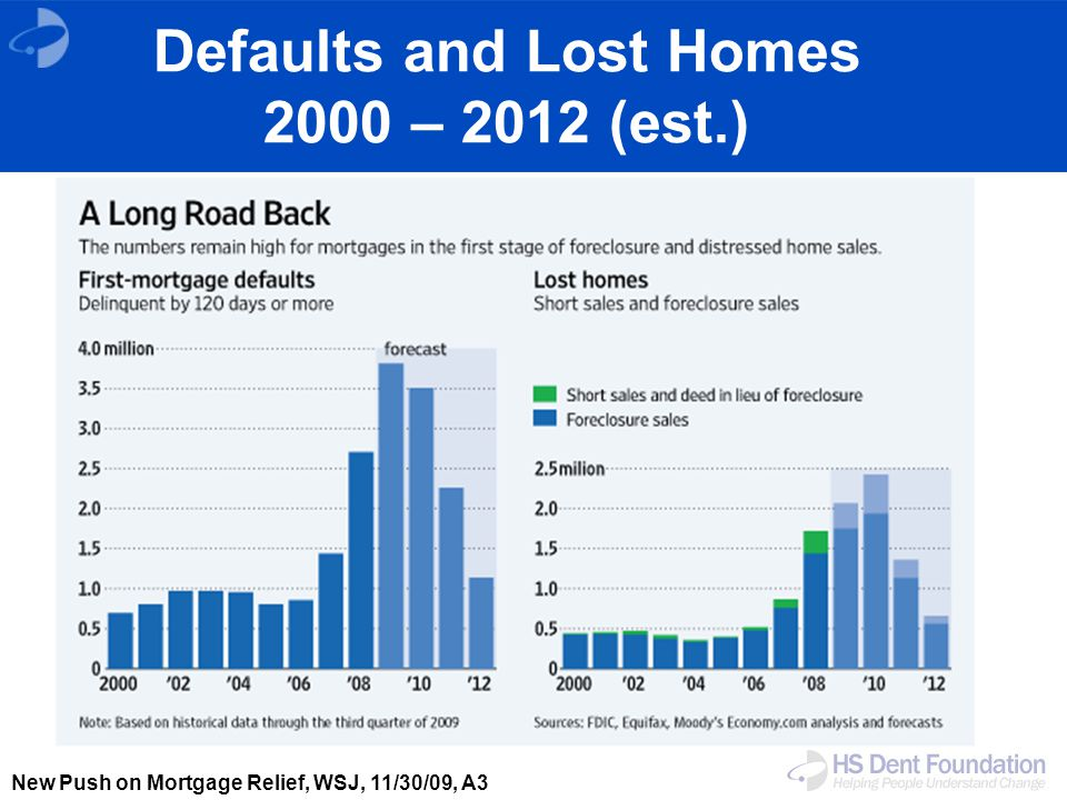 New Push on Mortgage Relief, WSJ, 11/30/09, A3 Defaults and Lost Homes 2000 – 2012 (est.)