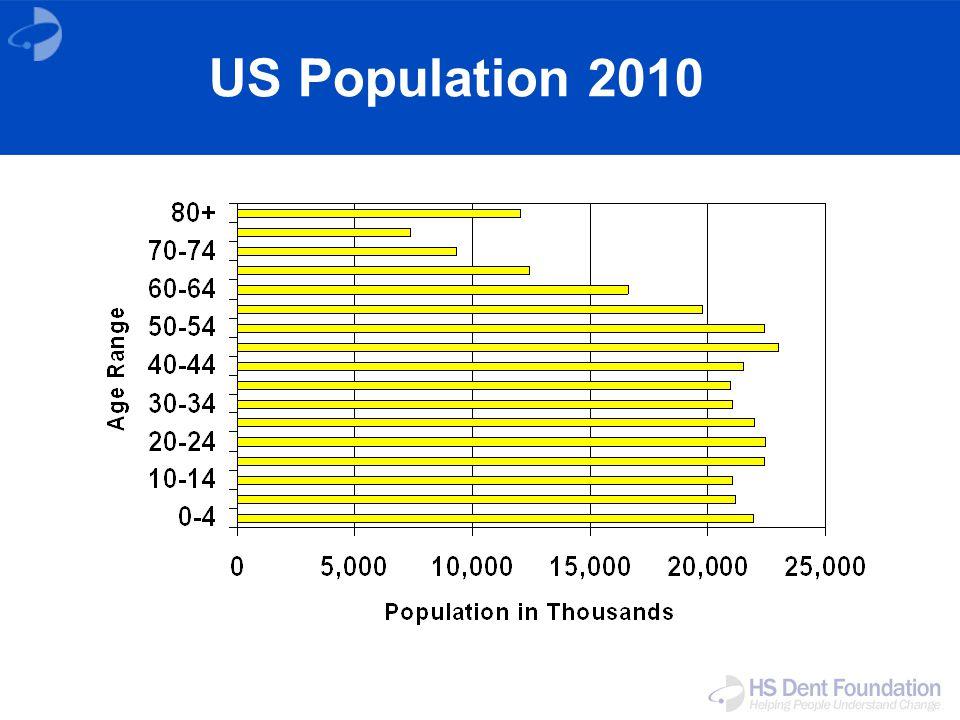 US Population 2010