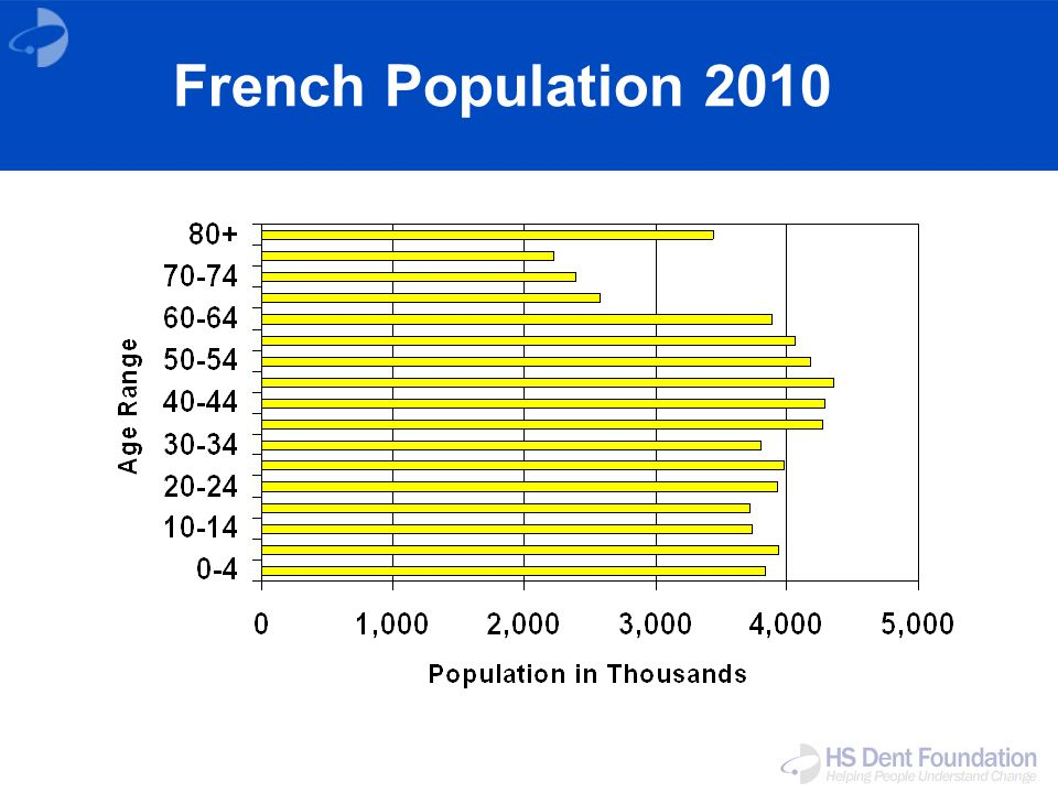French Population 2010