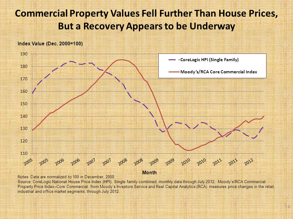 Commercial Property Values Fell Further Than House Prices, But a Recovery Appears to be Underway 14 Index Value (Dec.