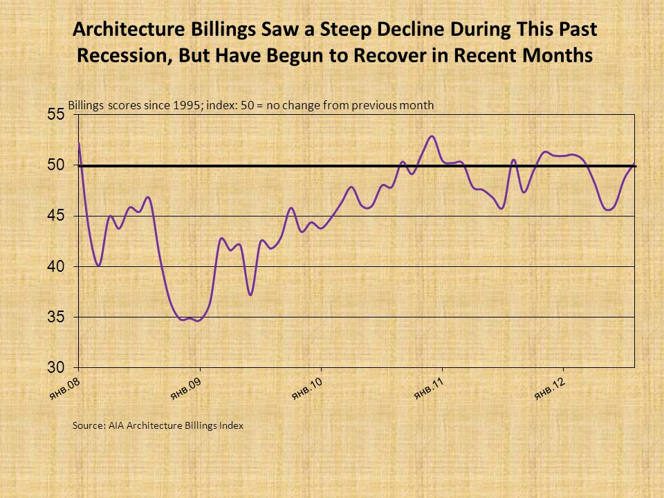 Architecture Billings Saw a Steep Decline During This Past Recession, But Have Begun to Recover in Recent Months Source: AIA Architecture Billings Index Billings scores since 1995; index: 50 = no change from previous month