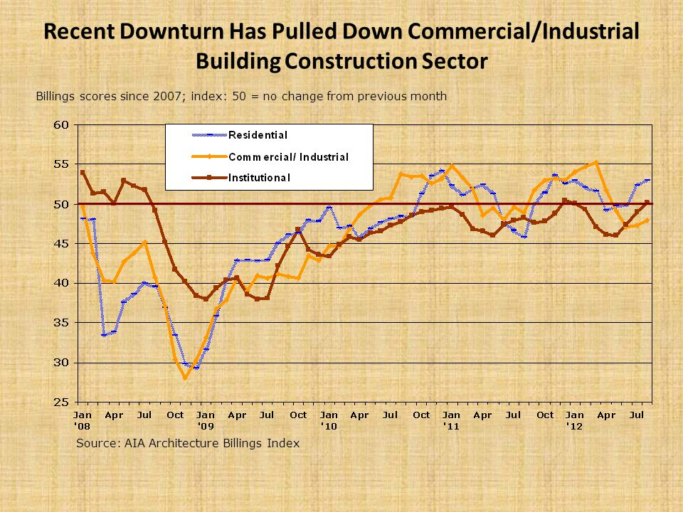 Recent Downturn Has Pulled Down Commercial/Industrial Building Construction Sector Source: AIA Architecture Billings Index Billings scores since 2007; index: 50 = no change from previous month