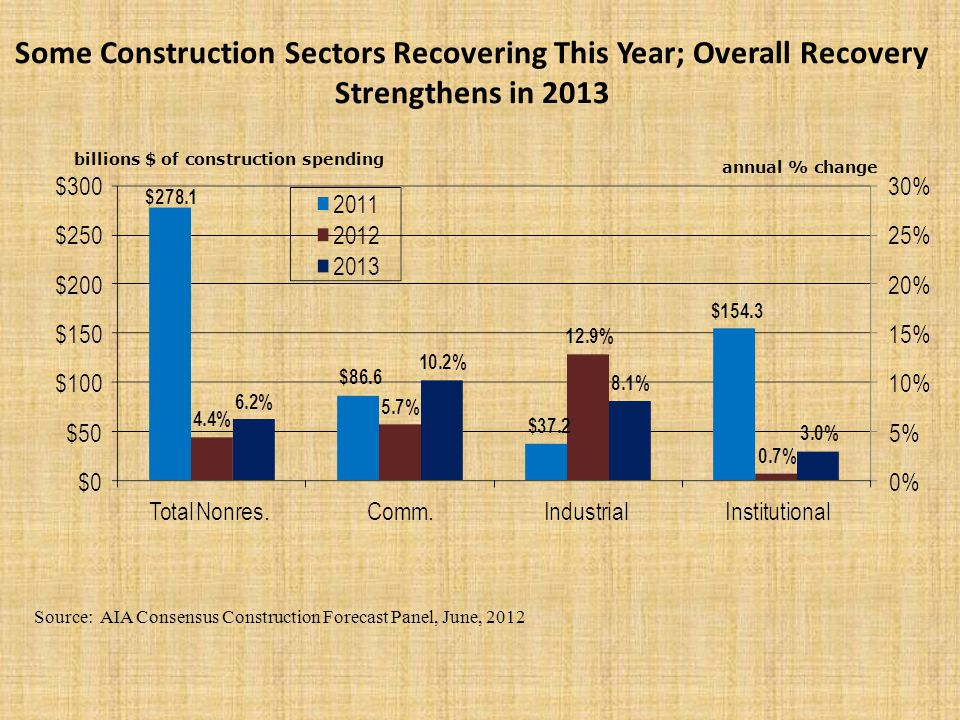 Some Construction Sectors Recovering This Year; Overall Recovery Strengthens in 2013 Source: AIA Consensus Construction Forecast Panel, June, 2012 billions $ of construction spending annual % change