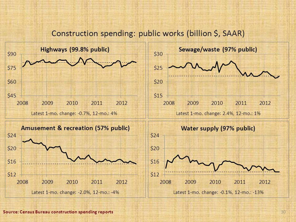 Construction spending: public works (billion $, SAAR) 30 Latest 1-mo.