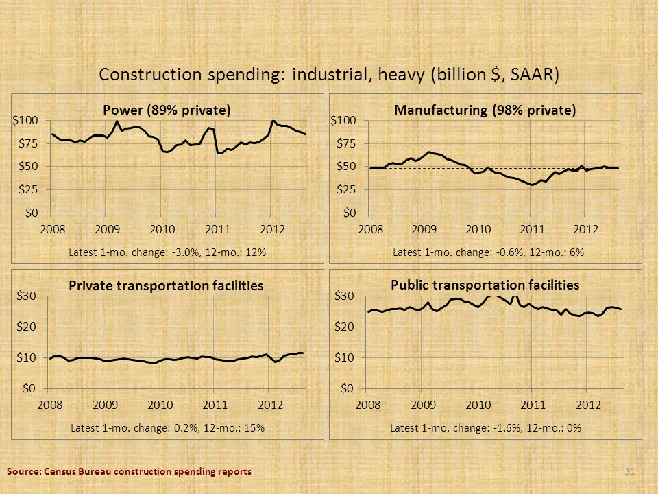 Construction spending: industrial, heavy (billion $, SAAR) 31 Latest 1-mo.