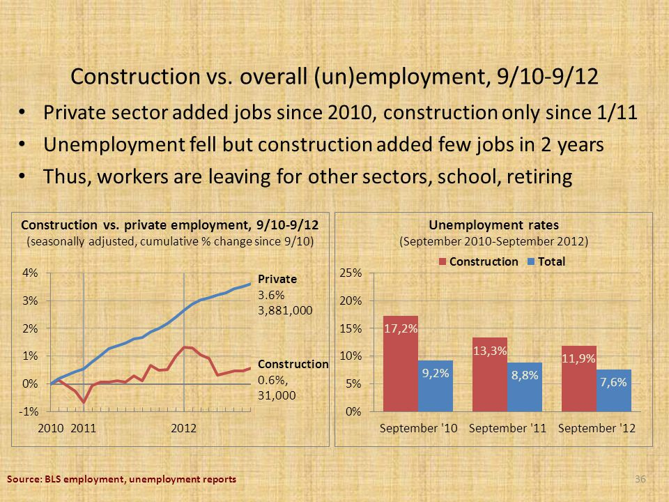 Private sector added jobs since 2010, construction only since 1/11 Unemployment fell but construction added few jobs in 2 years Thus, workers are leaving for other sectors, school, retiring Unemployment rates (September 2010-September 2012) Construction vs.