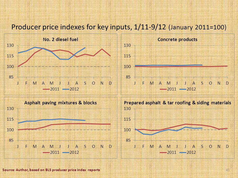 Producer price indexes for key inputs, 1/11-9/12 (January 2011=100) 41Source: Author, based on BLS producer price index reports No.