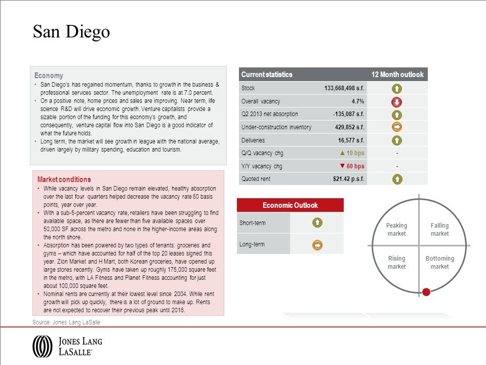 Economy San Diegos has regained momentum, thanks to growth in the business & professional services sector.