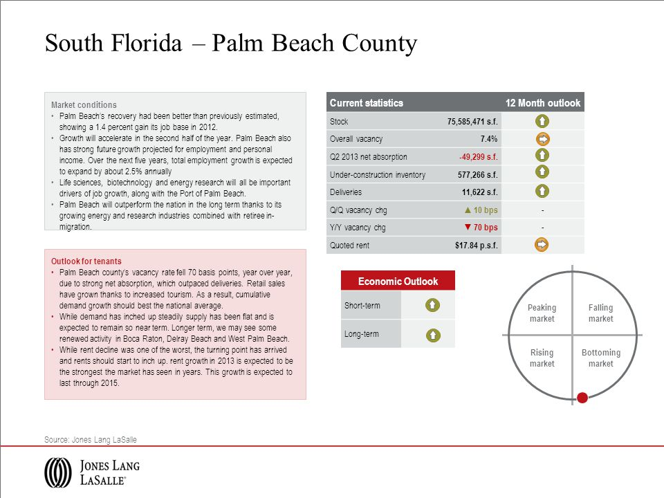 Market conditions Palm Beachs recovery had been better than previously estimated, showing a 1.4 percent gain its job base in 2012.