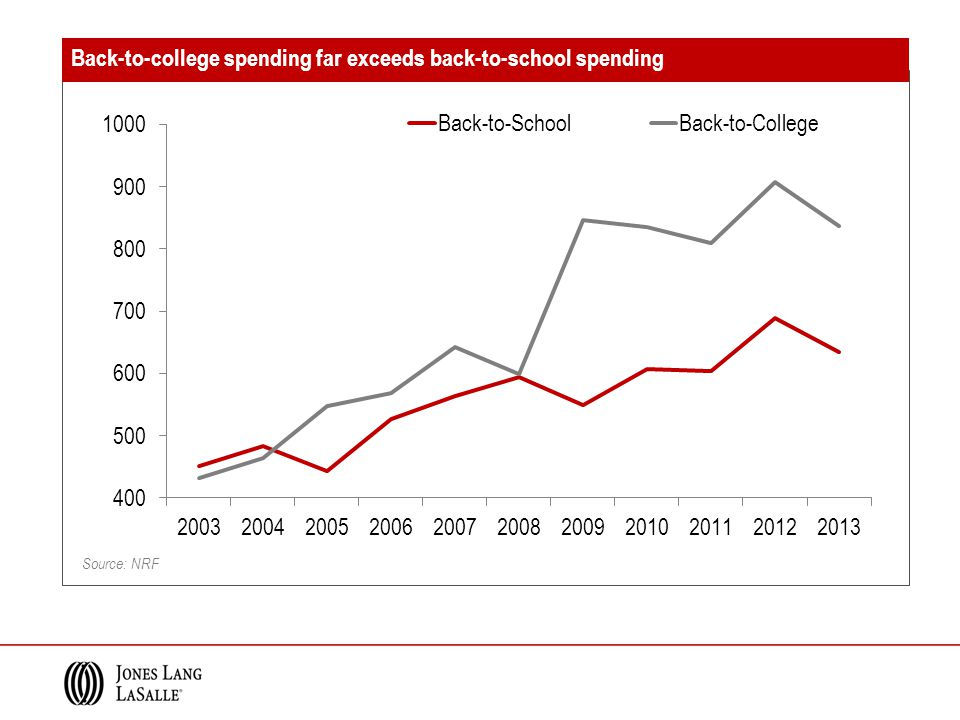 Source: NRF Back-to-college spending far exceeds back-to-school spending