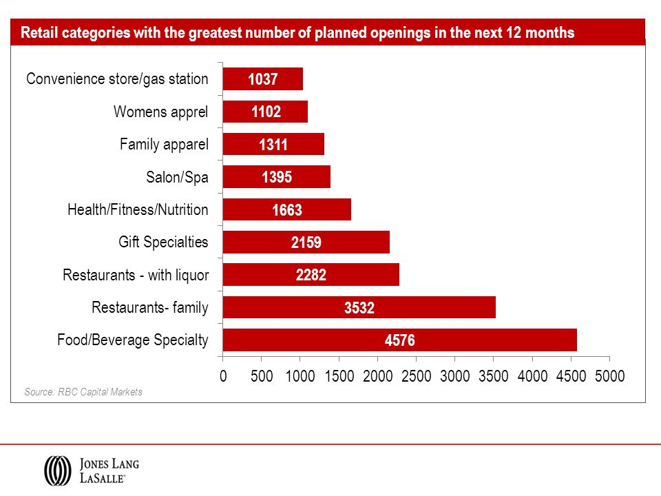 Source: RBC Capital Markets Retail categories with the greatest number of planned openings in the next 12 months