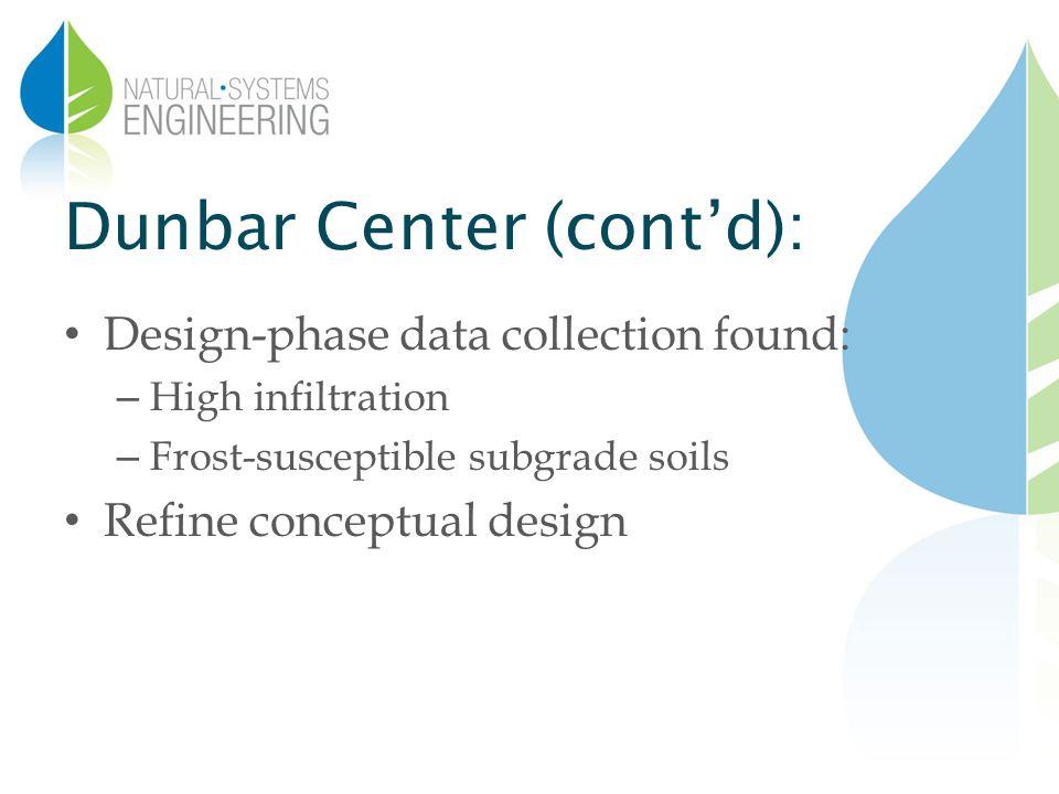 Dunbar Center (contd): Design-phase data collection found: – High infiltration – Frost-susceptible subgrade soils Refine conceptual design