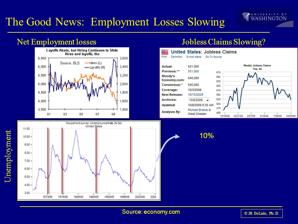 © JR DeLisle, Ph. D. The Good News: Employment Losses Slowing Source: economy.com Net Employment losses Unemployment Jobless Claims Slowing? 10%
