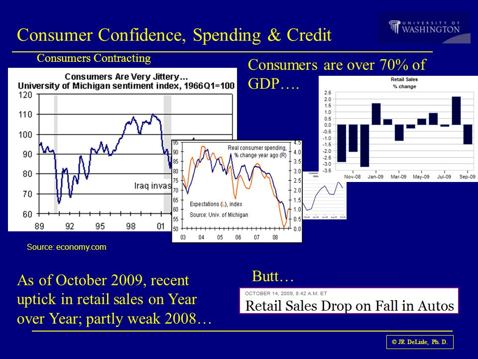 © JR DeLisle, Ph. D. Consumer Confidence, Spending & Credit Consumers Contracting Source: economy.com Consumers are over 70% of GDP…. As of October 20