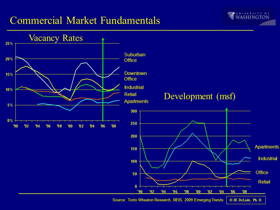 © JR DeLisle, Ph. D. Commercial Market Fundamentals Downtown Office Suburban Office Industrial Apartments Source: Torto Wheaton Research, REIS, 2009 E