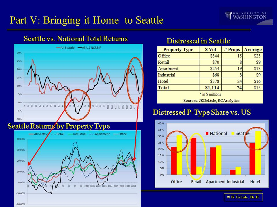 © JR DeLisle, Ph. D. Part V: Bringing it Home to Seattle Seattle vs. National Total Returns Seattle Returns by Property Type Distressed in Seattle Dis