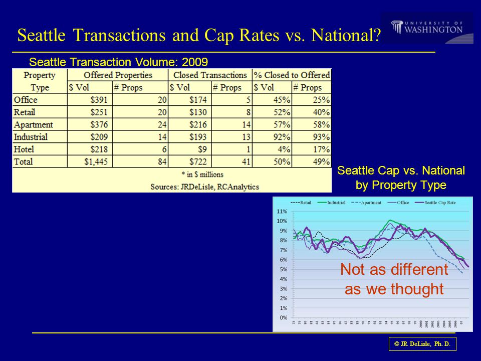 © JR DeLisle, Ph. D. Seattle Transactions and Cap Rates vs. National? Not as different as we thought Seattle Transaction Volume: 2009 Seattle Cap vs.