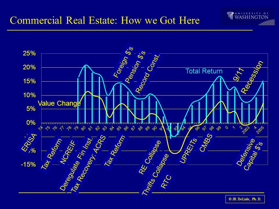 © JR DeLisle, Ph.D. Seattle Transactions and Cap Rates vs.