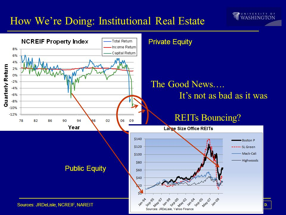 © JR DeLisle, Ph. D. Apartment, Hotel and Diversified REITs