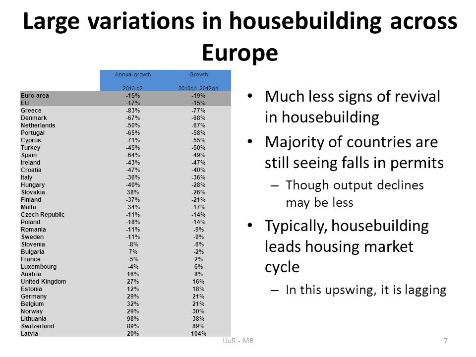 Large variations in housebuilding across Europe Annual growthGrowth 2013 q22010q4- 2012q4 Euro area-15%-19% EU-17%-15% Greece-83%-77% Denmark-67%-68% Netherlands-50%-67% Portugal-65%-58% Cyprus-71%-55% Turkey-45%-50% Spain-64%-49% Ireland-43%-47% Croatia-47%-40% Italy-36% Hungary-40%-28% Slovakia38%-26% Finland-37%-21% Malta-34%-17% Czech Republic-11%-14% Poland-18%-14% Romania-11%-9% Sweden-11%-9% Slovenia-8%-6% Bulgaria7%-2% France-5%2% Luxembourg-4%6% Austria16%8% United Kingdom27%16% Estonia12%18% Germany29%21% Belgium32%21% Norway29%30% Lithuania98%38% Switzerland89% Latvia20%104% Much less signs of revival in housebuilding Majority of countries are still seeing falls in permits – Though output declines may be less Typically, housebuilding leads housing market cycle – In this upswing, it is lagging UoR - MB7