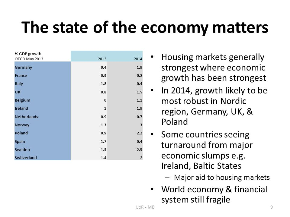 The state of the economy matters % GDP growth OECD May 201320132014 Germany0.41.9 France-0.30.8 Italy-1.80.4 UK0.81.5 Belgium01.1 Ireland11.9 Netherlands-0.90.7 Norway1.33 Poland0.92.2 Spain-1.70.4 Sweden1.32.5 Switzerland1.42 Housing markets generally strongest where economic growth has been strongest In 2014, growth likely to be most robust in Nordic region, Germany, UK, & Poland Some countries seeing turnaround from major economic slumps e.g.