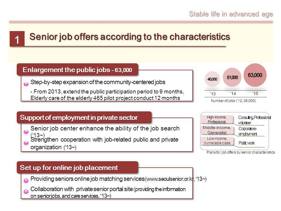 Stable life in advanced age 40,000 51,000 63,000 13 1415 Number of jobs (12, 35,000) High- income, Professional Consulting, Professional volunteer Mid
