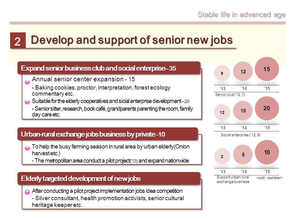Develop and support of senior new jobs 2 9 12 15 13 1415 Senior club(12, 7) 2 5 13 1415 Support urban-rural exchange business 10 12 15 20 13 1415 Soci