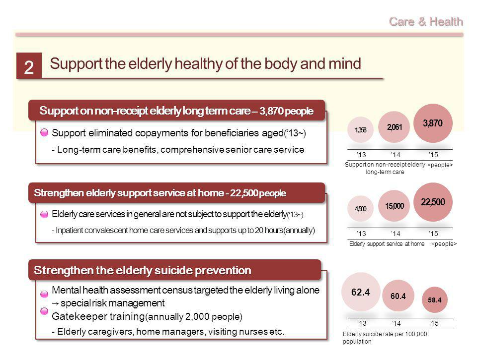 Support the elderly healthy of the body and mind 2 58.4 60.4 62.4 13 1415 Elderly suicide rate per 100,000 population 1,358 2,061 13 1415 Support on n