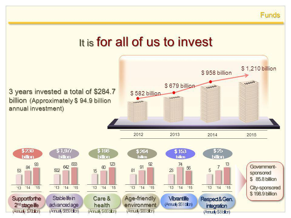 Funds It is for all of us to invest $ 582 billion $ 679 billion $ 958 billion $ 1,210 billion 2013 20142015 2012 3 years invested a total of $284.7 billion (Approximately $ 94.9 billion annual investment) $ 230 billion $ 1,977 billion $ 198 billion $ 264 billion $ 153 billion $ 25 billion $ 25 billion Government- sponsored $ 85.8 billion City-sponsored $ 198.9 billion Respect & Gen.