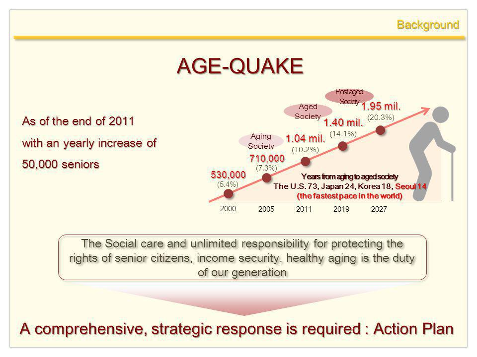 Background As of the end of 2011 with an yearly increase of 50,000 seniors The Social care and unlimited responsibility for protecting the rights of senior citizens, income security, healthy aging is the duty of our generation A comprehensive, strategic response is required : Action Plan AGE-QUAKE 530,000 (5.4%) 710,000 (7.3%) 1.04 mil.